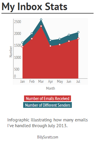 Infographic illustrating how many emails I've handled through July 2013.